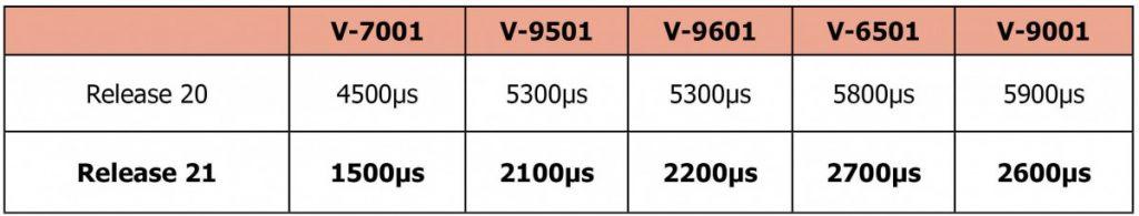 ALP Update Comparison