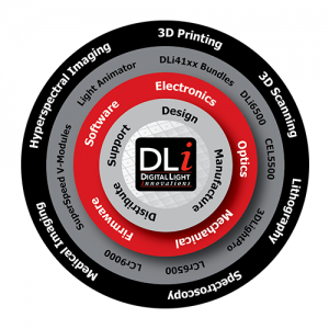 Digital Light Innovations Products & Services Wheel