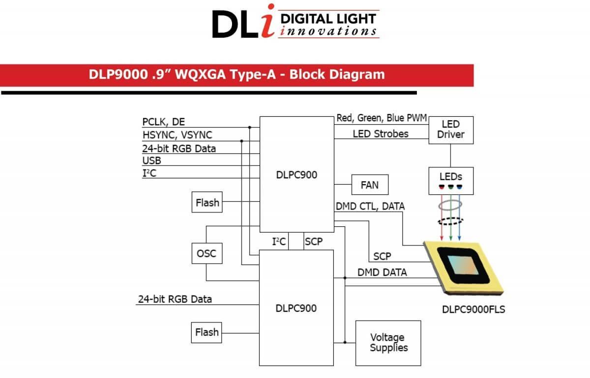 Dli9000  9 U2033 Wqxga Development Kit
