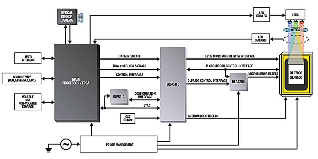 DLP 4100 Chipset Block Diagram