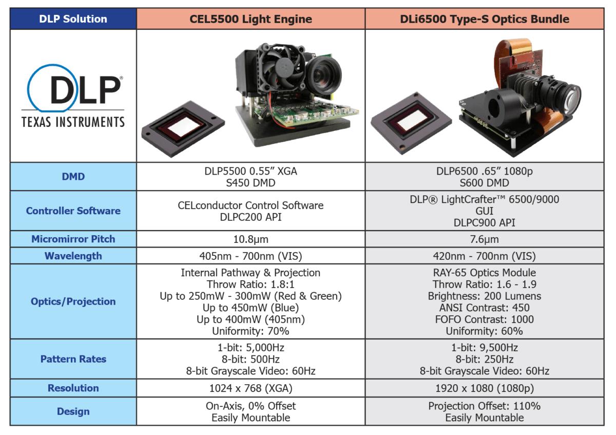 DLP Decisions CEL5500 Vs DLi6500 Optics Bundle