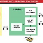 SuperSpeed V Modules ALP 4.3 Controller Suite Diagram