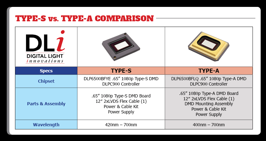 Digital Light Innovations Graphic: Type S Vs Type A Comparison Chart With Photos